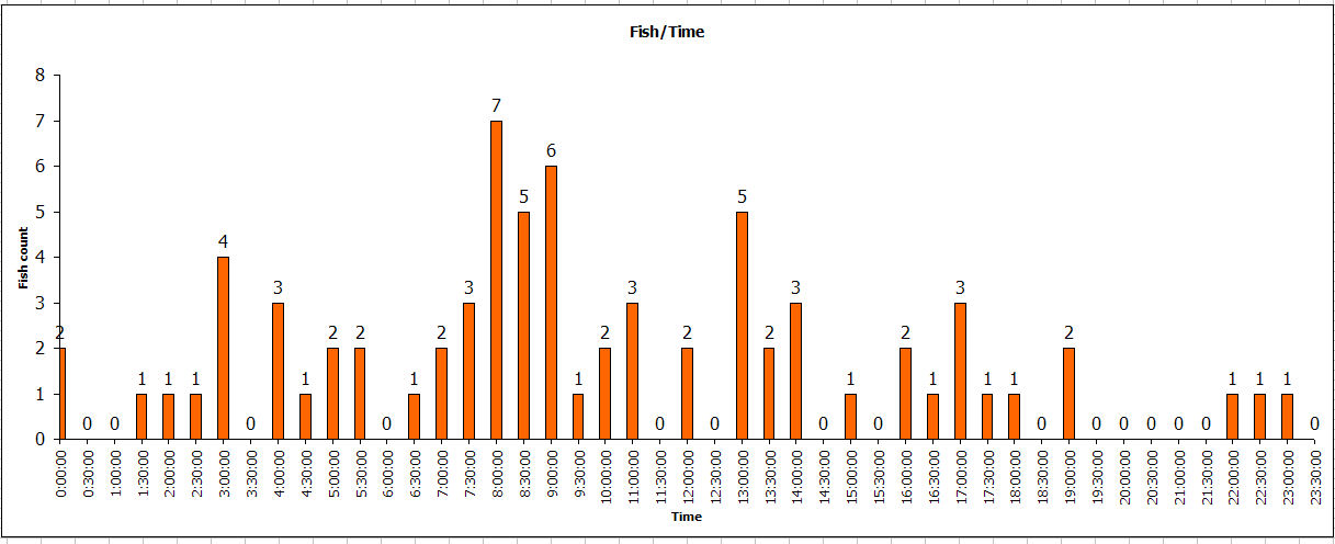 http://www.israfish.com/competition/2010/Amateur_2010/graph_time_fish_2010.jpg