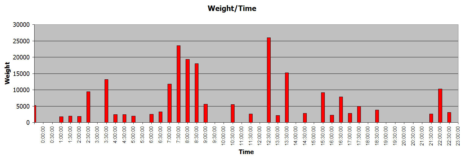 http://www.israfish.com/competition/2010/Amateur_2010/graph_time_weight_2010.jpg
